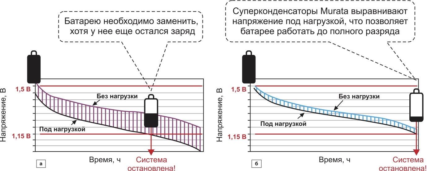 Результаты сравнения условий по нагрузке, приведенных на рис. 4: а) только батарея; б) батарея с суперконденсаторами