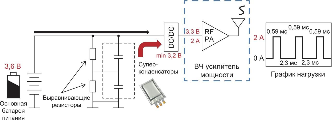 Нагрузка при беспроводной передаче данных