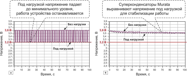 Сравнение результатов двух тестов: а) только батарея; б) батарея с суперконденсаторами