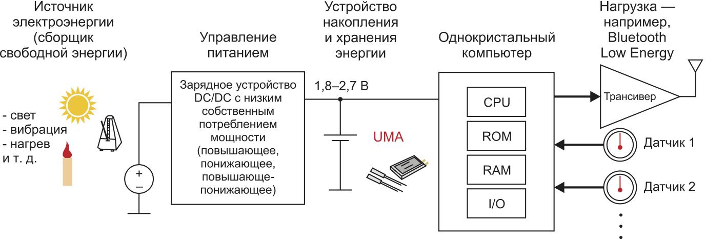 Схема применения UMA-аккумуляторов в портативном оборудовании