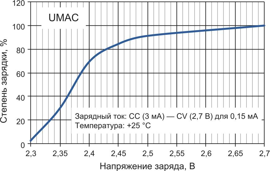 Зависимость между напряжением заряда и степенью зарядки