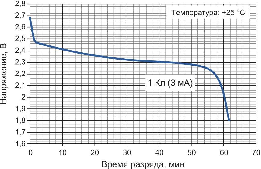 График разряда аккумуляторов UMA