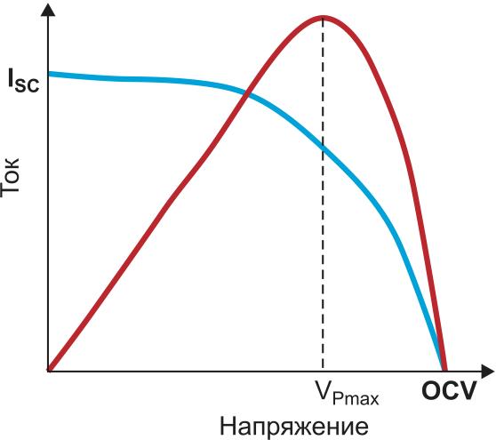 Вольт-амперная характеристика фотовольтаической (фотоэлектрической) ячейки