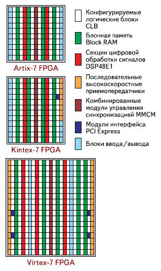 Топология логических и специализированных аппаратных блоков в ПЛИС серий Artix-7, Kintex-7 и Virtex-7