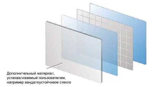 Структура проекционно-емкостного сенсорного экрана