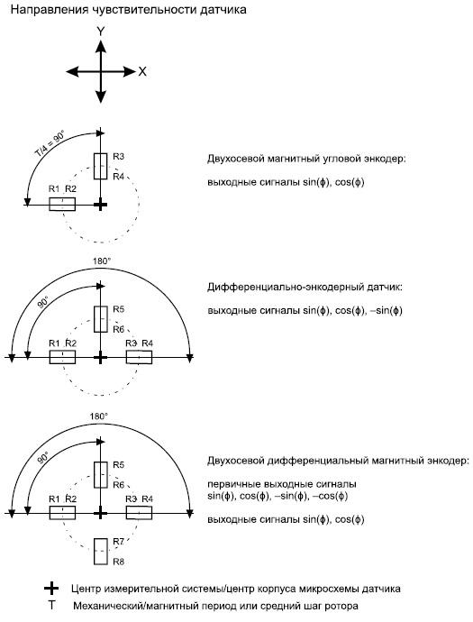 Варианты размещения мостовых чувствительных элементов длядвухосевых интегральных датчиков