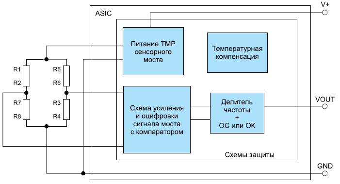 Функциональная схема одноосевого датчика скорости