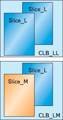 Обобщенная структура конфигурируемых логических блоков CLB, применяемых в ПЛИС серий Artix-7, Kintex-7 и Virtex-7