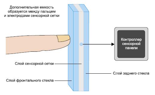 Система сенсорной проекционно-емкостной панели