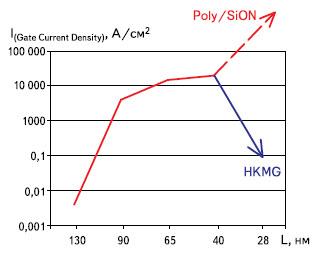Изменение плотности тока, протекающего через вентиль, в зависимости от технологических норм при использовании традиционной и HKMG-технологии