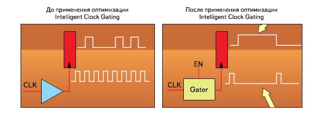 Использование методики Intelligent Clock Gating для сокращения динамического энергопотребления ПЛИС серий Artix-7, Kintex-7 и Virtex-7