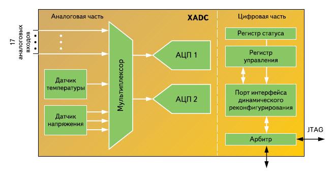 Структура аналого-цифрового блока XADC, применяемого в составе кристаллов программируемой логики серий Artix-7, Kintex-7 и Virtex-7