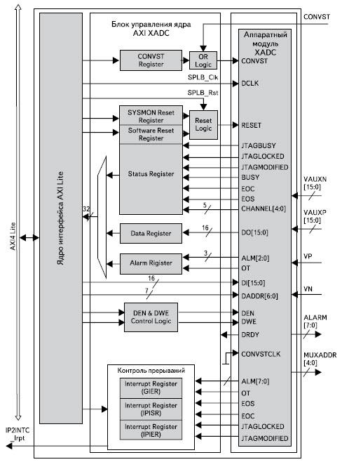 Структура IP-ядра, включающего аналого-цифровой блок XADC