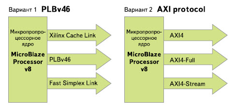 Варианты новой версии конфигурируемого микропроцессорного ядра MicroBlaze V8