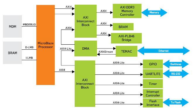 Пример архитектуры встраиваемой микропроцессорной системы, основанной на использовании интерфейса AXI4