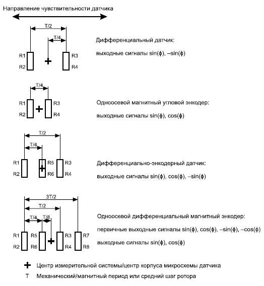Варианты размещения мостовых чувствительных элементов дляодноосевых интегральных датчиков
