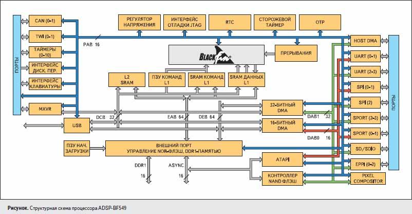 Структурная схема процессора ADSP-BF549