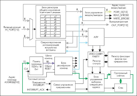 Архитектура микропроцессорного ядра PicoBlaze, реализуемого на основе ПЛИС семейств Spartan-3, Virtex-II и Virtex-IIPRO