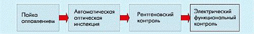 Рис. 2. Организация многоступенчатого контроля современных электронных модулей на печатных платах