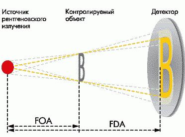 Рис. 3. Принципы рентгеновского контроля