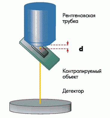 Рис. 5. Упрощенная схема системы рентгеновского контроля с неподвижным детектором