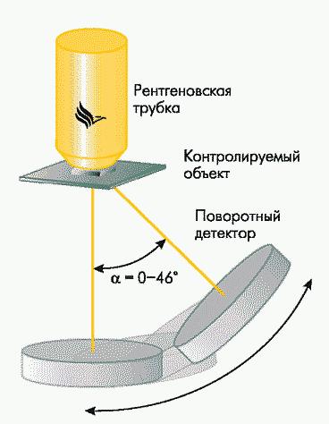 Рис. 6. Упрощенная схема системы рентгеновского контроля с поворотным детектором