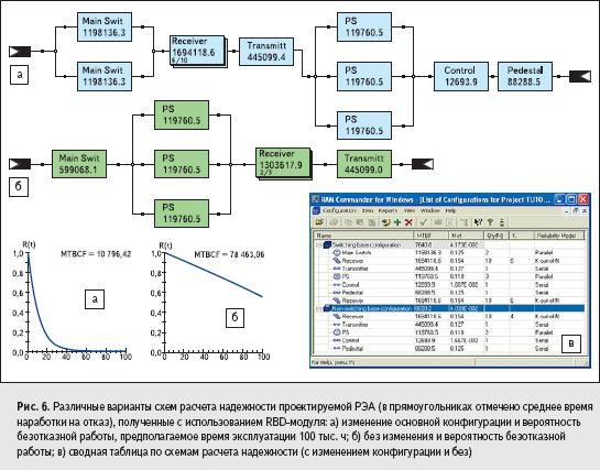 Различные варианты схем расчета надежности проектируемой РЭА