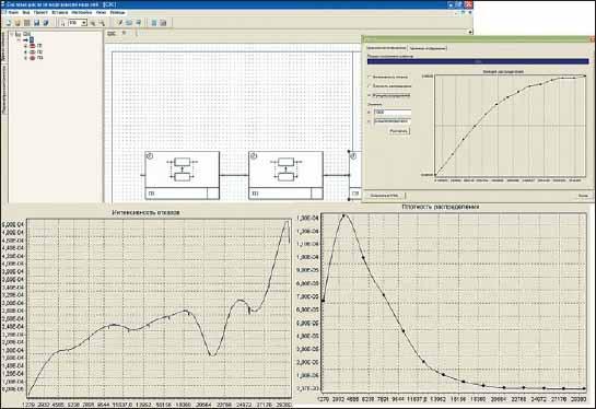 Функция, плотность распределения времени наработки на отказ и интенсивность отказов проектируемой РЭА