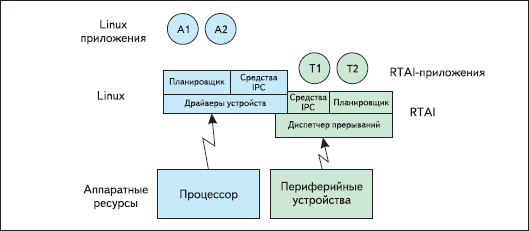Схема взаимодействия ядра Linux и RTAI