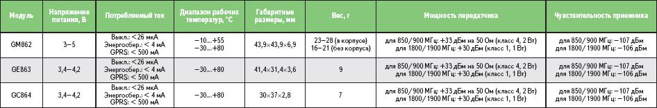 Таблица. Сводная таблица параметров модулей Telit