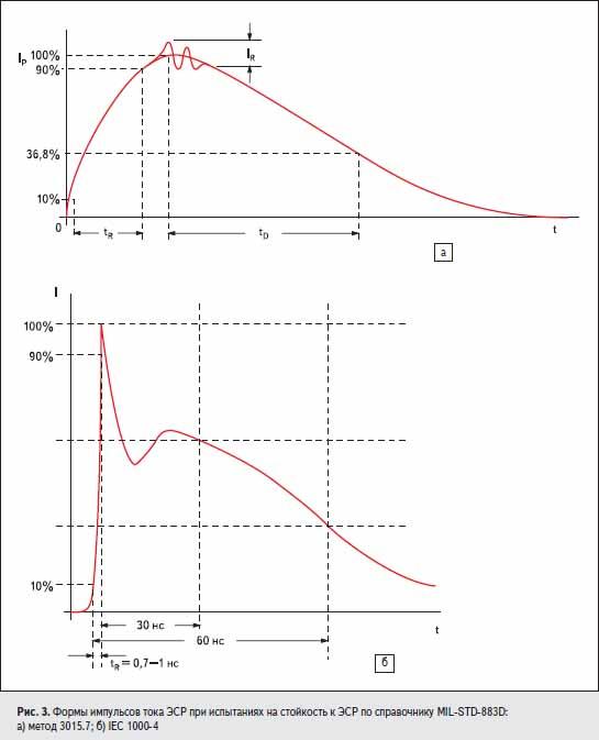 Формы импульсов тока ЭСР при испытаниях на стойкость к ЭСР по справочнику MIL-STD-883D