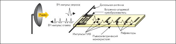 Принцип работы транспондера на ПАВ