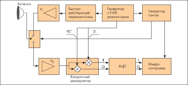 Функциональная схема ридера для транспондеров на основе ПАВ