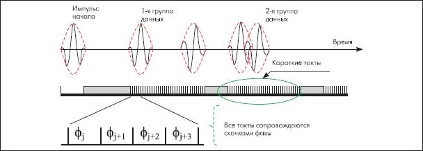 Кодирование временной позиции импульса в транспондере на ПАВ