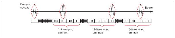 Кодирование данных с использованием модуляции TOPPS