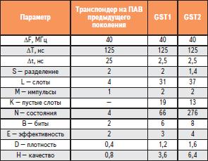 Сравнение параметров транспондеров на ПАВ