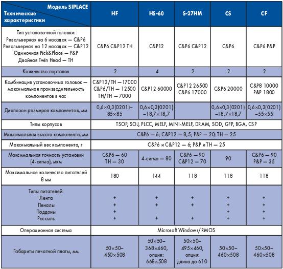 Таблица. Основные  характеристики  автоматов поверхностного монтажа печатных плат SIPLACE Siemens Dematic