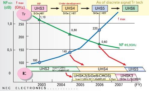 Рисунок. Перспективы развития SiGe-транзисторов и интегральных схем от NEC Electronics