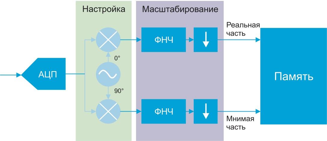 Структурная схема аппаратного цифрового понижающего преобразователя частоты