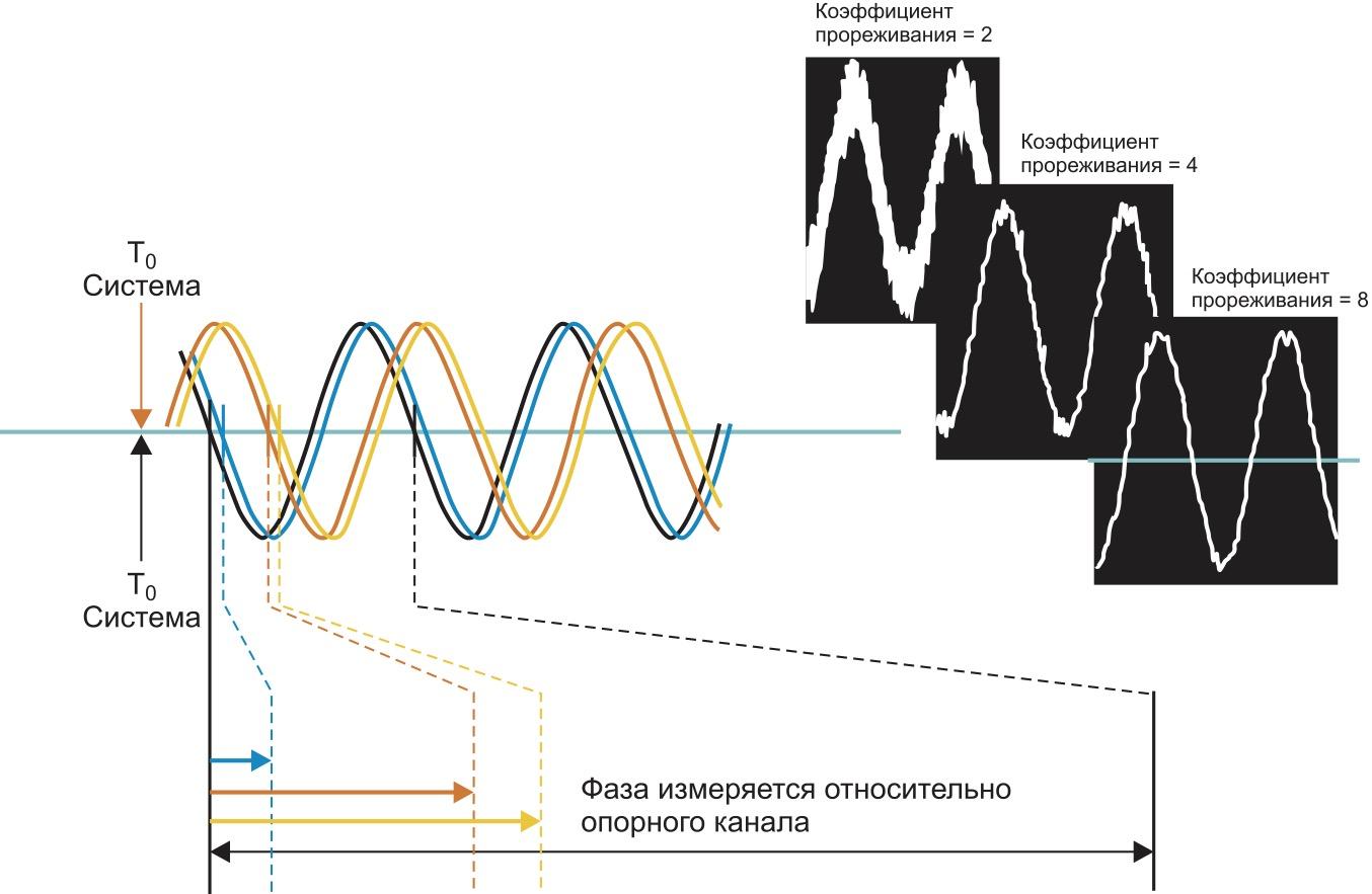 Измерение относительной фазы в присутствии шумов