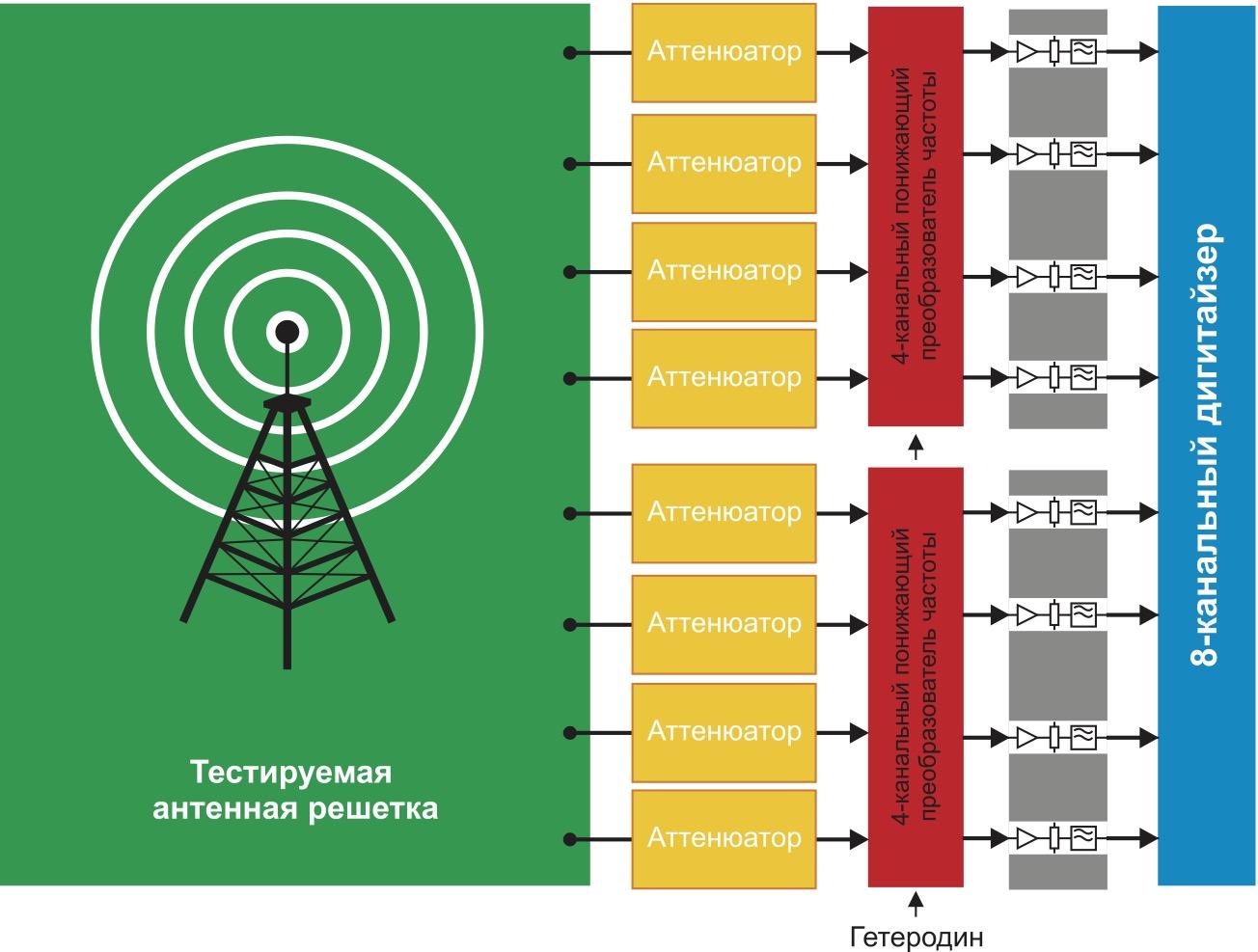 Структурная схема испытательной системы для измерения характеристик многоэлементной антенной решетки