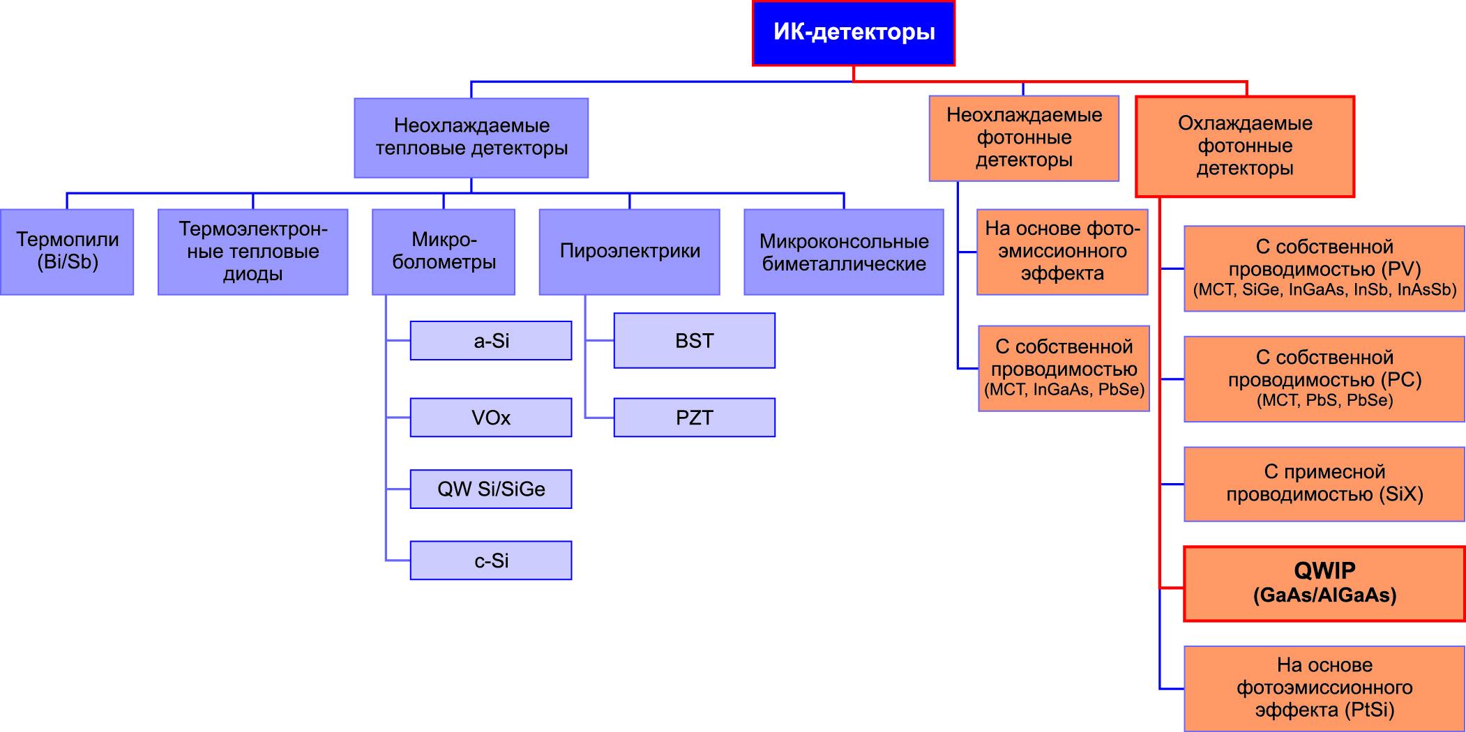 Классификация инфракрасных детекторов
