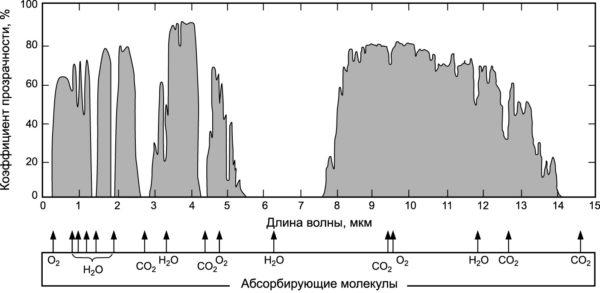 Спектр пропускания атмосферы Земли