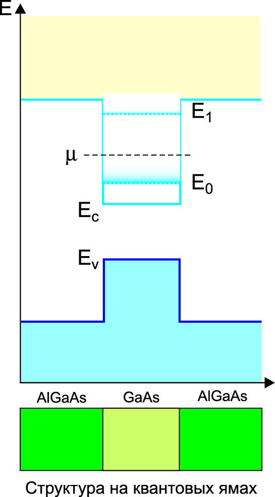 Энергетическая диаграмма КЯ