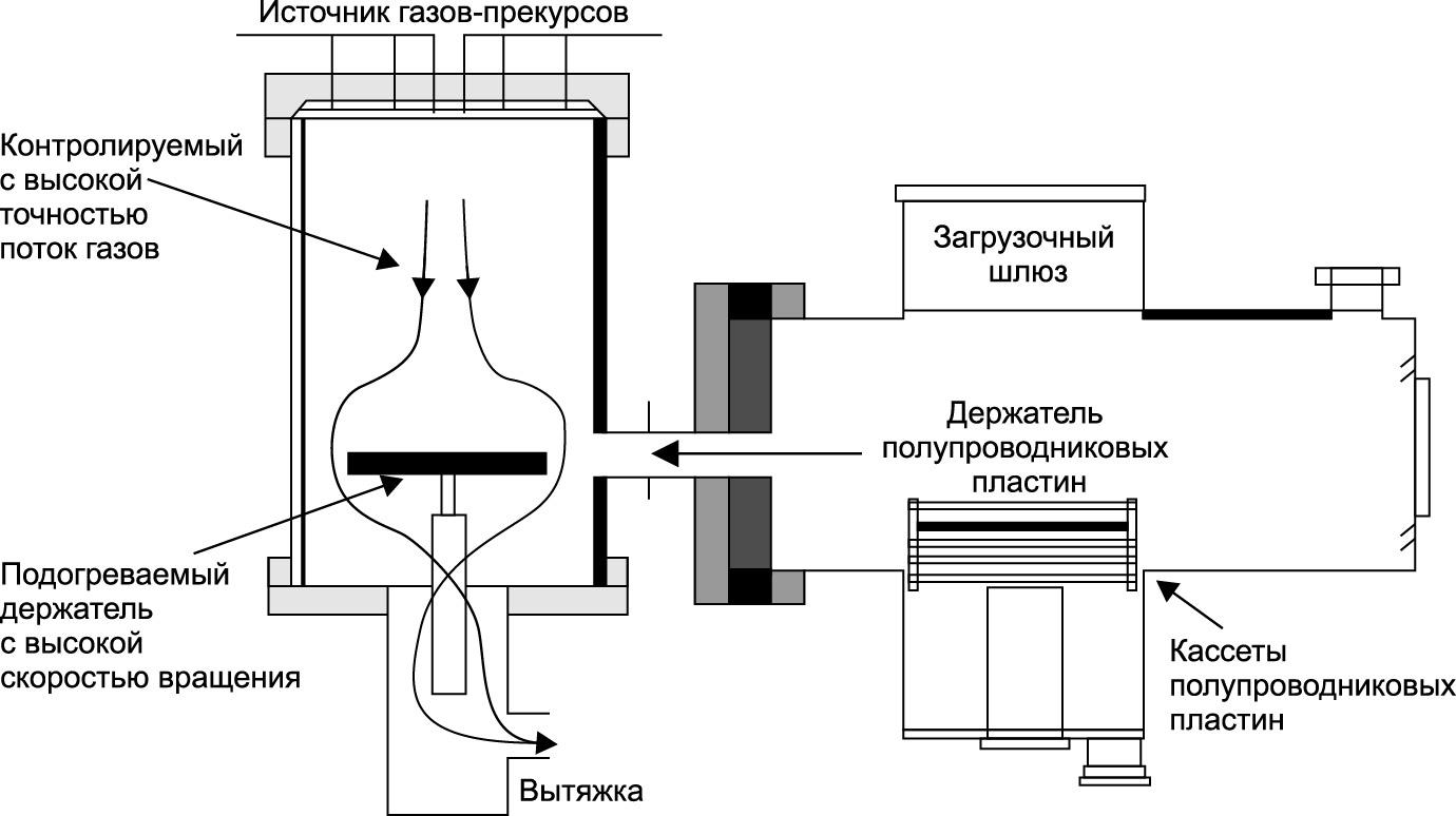 Схема реактора установки газофазной эпитаксии