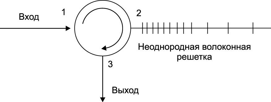 Компенсатор дисперсии