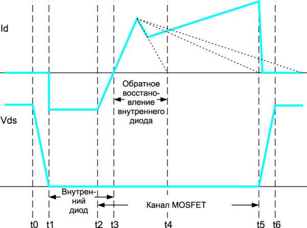 Упрощенные осциллограммы для транзистора Q3