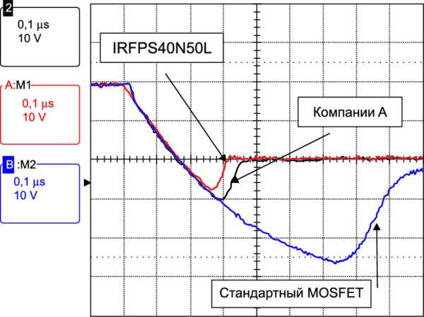 Сравнение обратного восстановления внутренних диодов