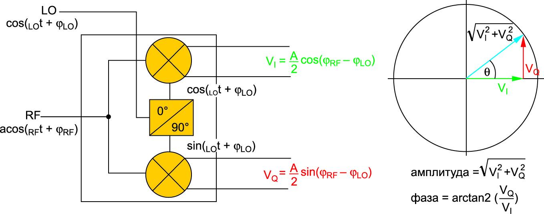 Измерение фазы и амплитуды с помощью квадратурного модулятора