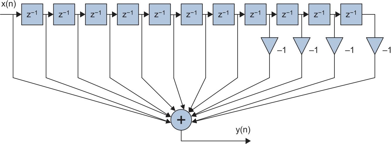 Структурная схема нерекурсивного согласованного фильтра